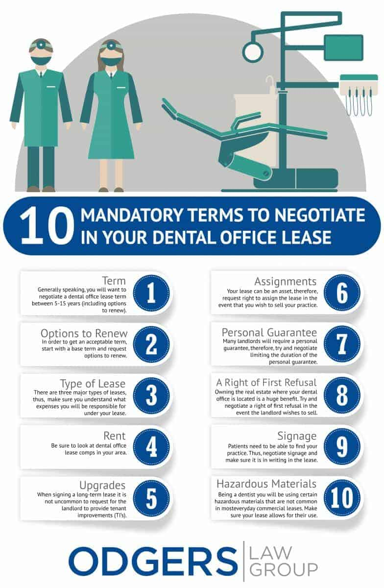 Dental Lease Negotiation