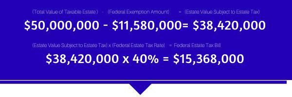 2020 Federal Estate Tax